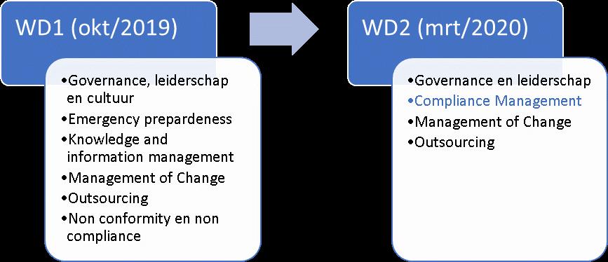 Verschillen tussen WD1 & WD2 van Nieuwe HLS voor Iso normen 2021   Allanta blog