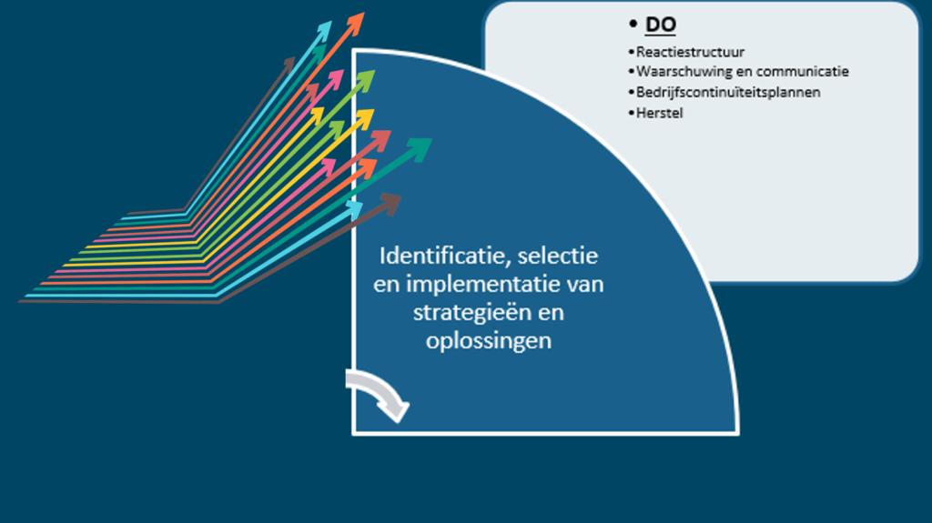 PDCA -DO: identificatie, selectie en implementatie van strategieën en oplossingen