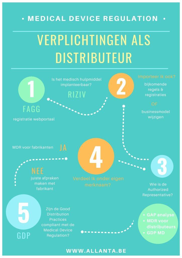 5 verplichtingen voor distributeurs van medische hulpmiddelen in België